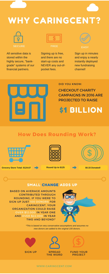 Why CaringCent Infographic